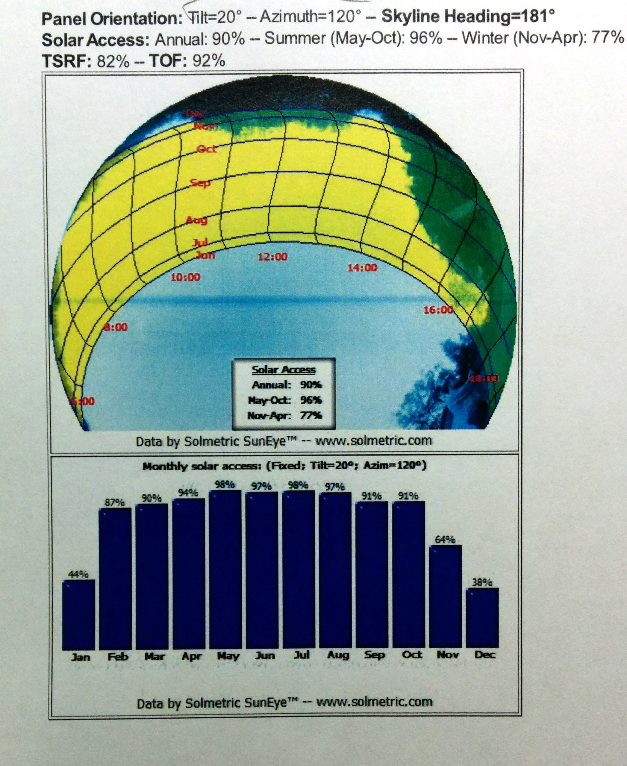 Solarmetric data from our roof